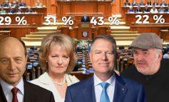 În cine au încredere românii? Klaus Iohannis, Principesa Margareta, Trăian Băsescu şi Florin Călinescu!